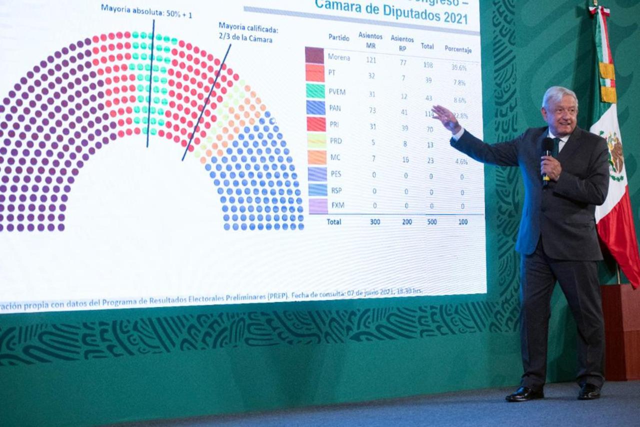 Foto de AMLO hablando de los resultados electorales